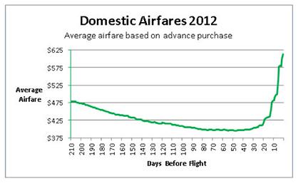 airfare chart2