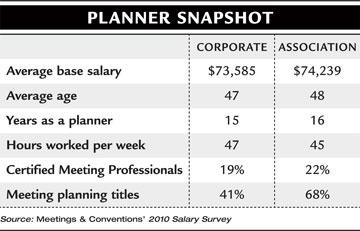 careers wedding planner salary oregon