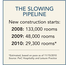 The Slowing Pipeline