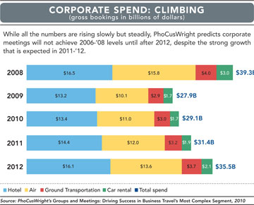 Corporate Spend chart