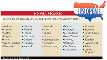 No Visa Required chart
