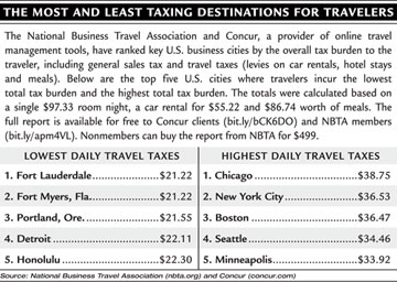 Highest and Lowest Taxes for Travelers chart