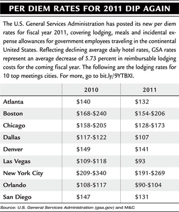 Per Diem Rates chart for 2011