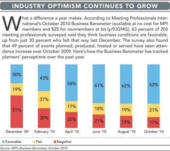 Industry Optimism chart