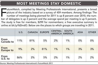 Most Meetings Stay Domestic chart