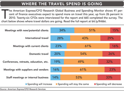 Travel Spending chart