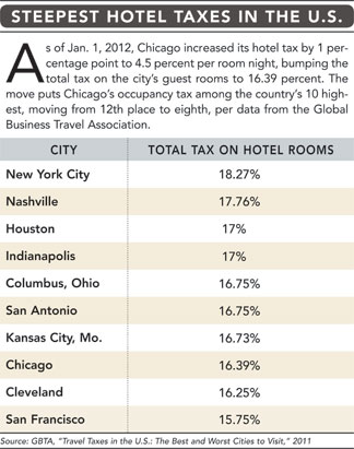 Highest Hotel Tax chart