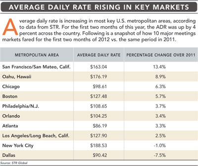 Rising in Key Markets chart