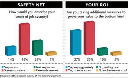 Safety Net chart