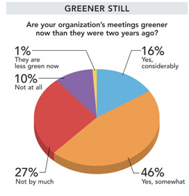 NL Research 102012 greener chart