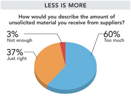 NL Research 112012 pie chart 2