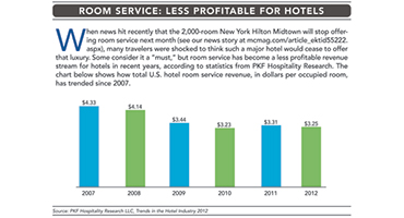 Room Service Revenue Declines: Meetings & Conventions
