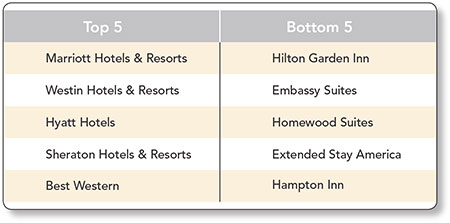 Best, Worst Hotel Chains for Wi-Fi: Meetings & Conventions
